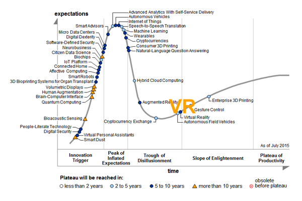 Gartner Hype Cycle jAugust 2015 VR