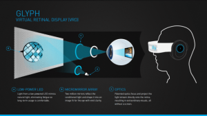 Glyph Retinal Display infographic