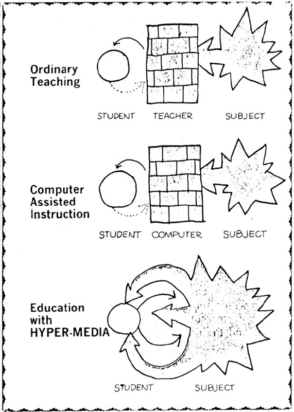 Education with HYPER_MEDIA - Ted Nelson