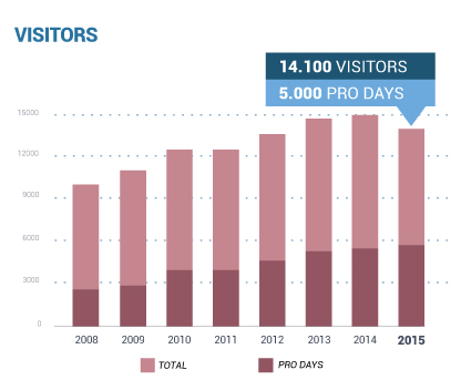 Laval Visitors 2015